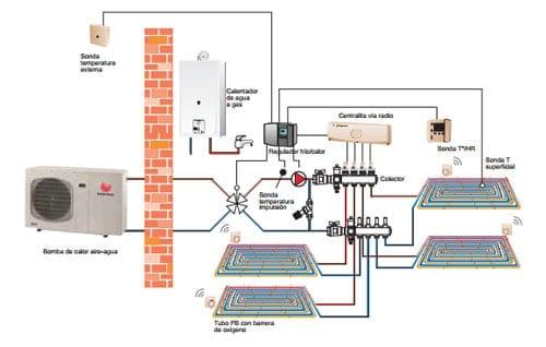 Aerotermia y suelo radiante instalaciones blasco - Calderas para suelo radiante ...